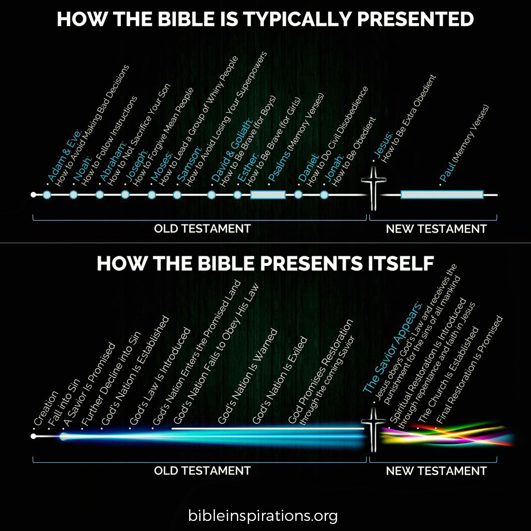 How the Bible is Typically Presented - How the Bible Presents Itself - Infographic - Bible History Timeline